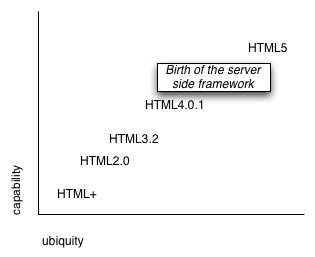 Graph of browser capability vs. browser ubiquity